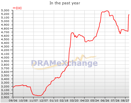 DRAMeXchange- World leading DRAM and NAND Flash market research firm
